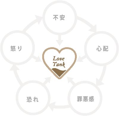 心の中のLoveタンクイメージ