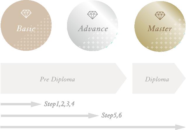学びのステップ イメージ図